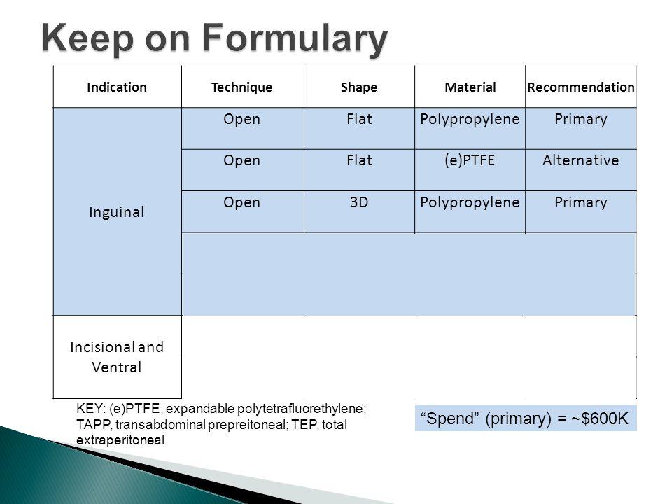 KEY: (e)PTFE, expandable polytetrafluorethylene; TAPP, transabdominal prepreitoneal; TEP, total extraperitoneal Spend (primary) = ~$600K IndicationTechniqueShapeMaterialRecommendation Inguinal OpenFlatPolypropylenePrimary OpenFlat(e)PTFEAlternative Open3DPolypropylenePrimary Laparoscopic- TEP FlatPolyethylene (polyester) Primary Laparoscopic- TAPP 3DPolypropylenePrimary Incisional and Ventral Open Laparoscopic Flat(e)PTFEPrimary OpenFlatPolypropyleneAlternative