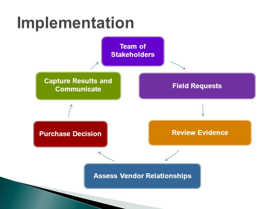 Team of Stakeholders Field Requests Review Evidence Assess Vendor Relationships Purchase Decision Capture Results and Communicate