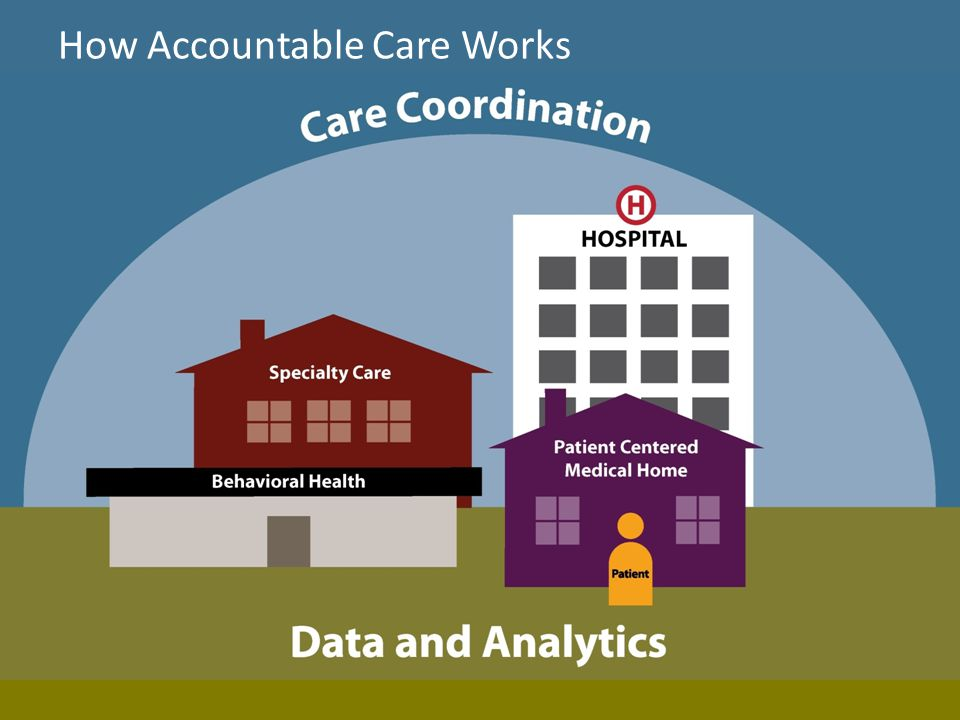 11 How Accountable Care Works