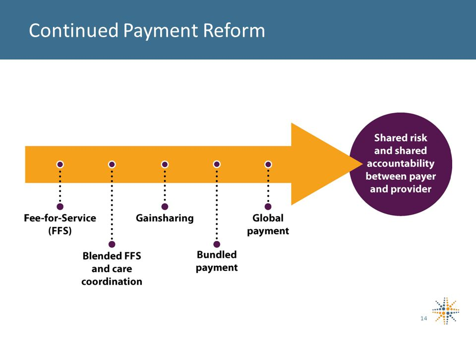 Continued Payment Reform 14