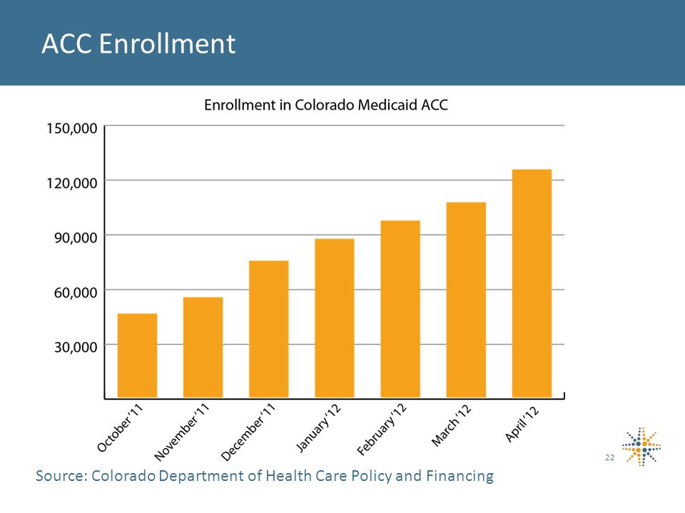 22 ACC Enrollment Source: Colorado Department of Health Care Policy and Financing