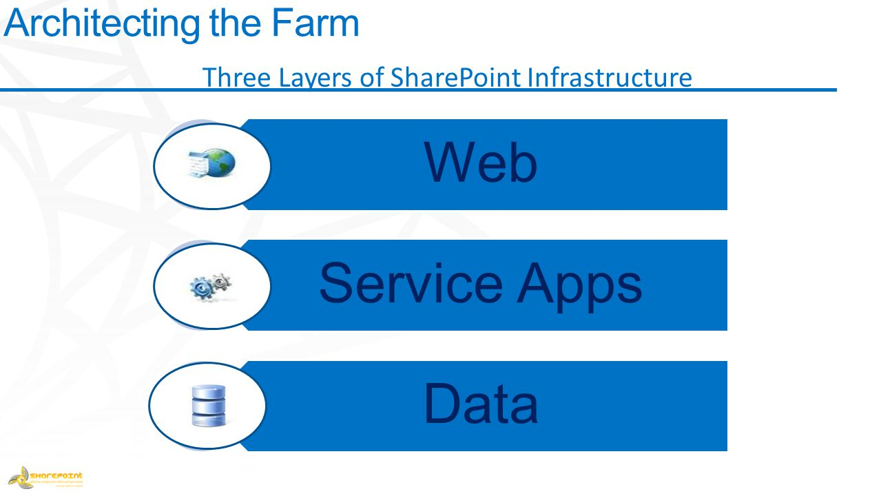Web Service Apps Data Architecting the Farm Three Layers of SharePoint Infrastructure