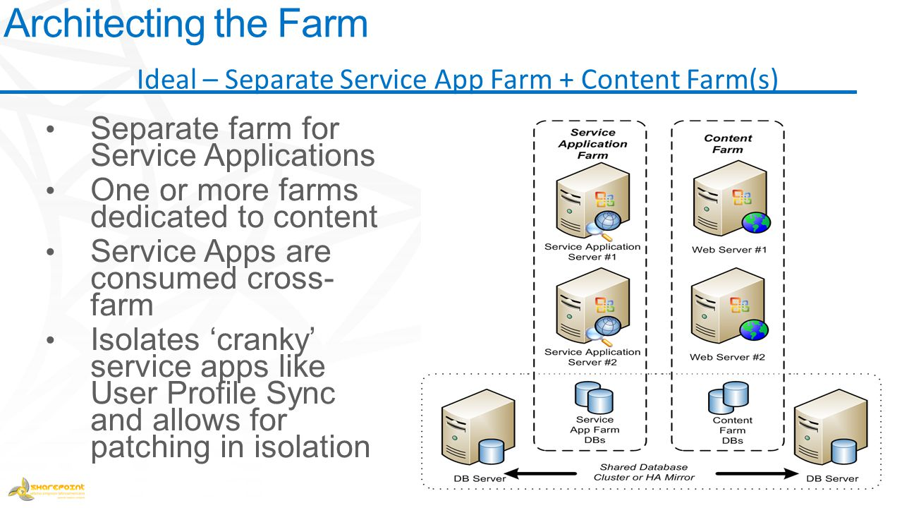 Architecting the Farm Ideal – Separate Service App Farm + Content Farm(s)