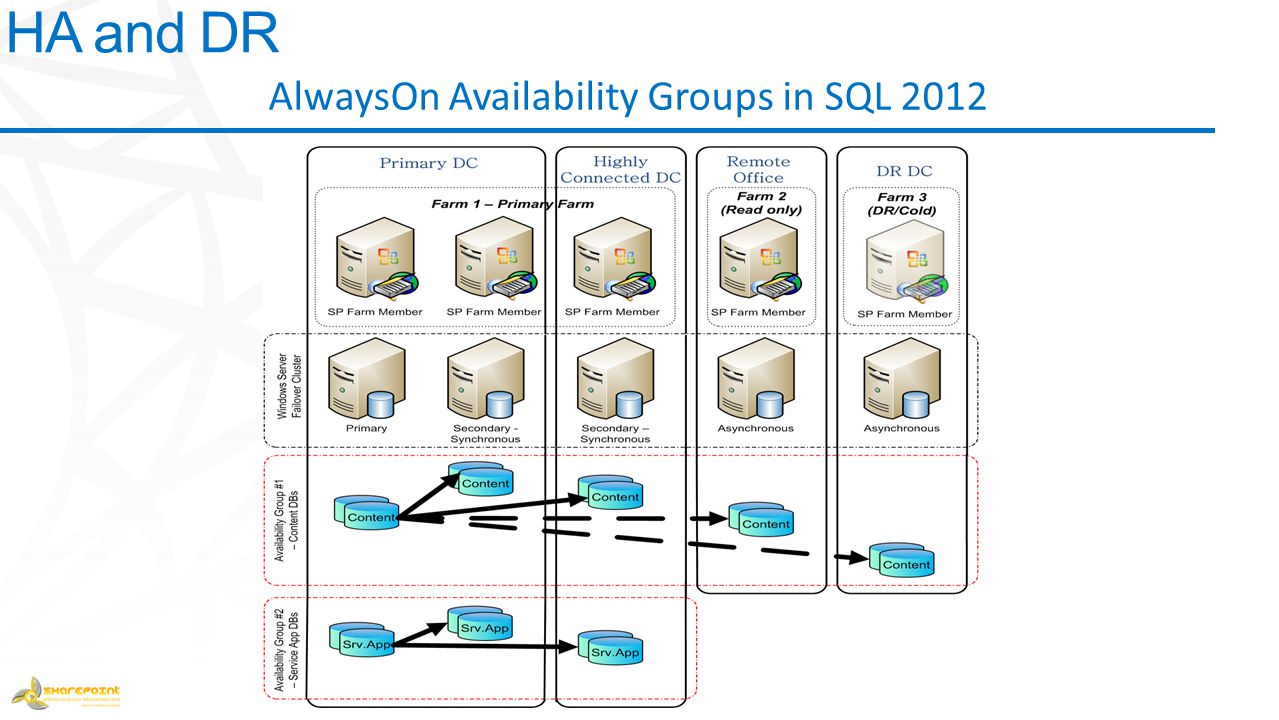 AlwaysOn Availability Groups in SQL 2012 HA and DR