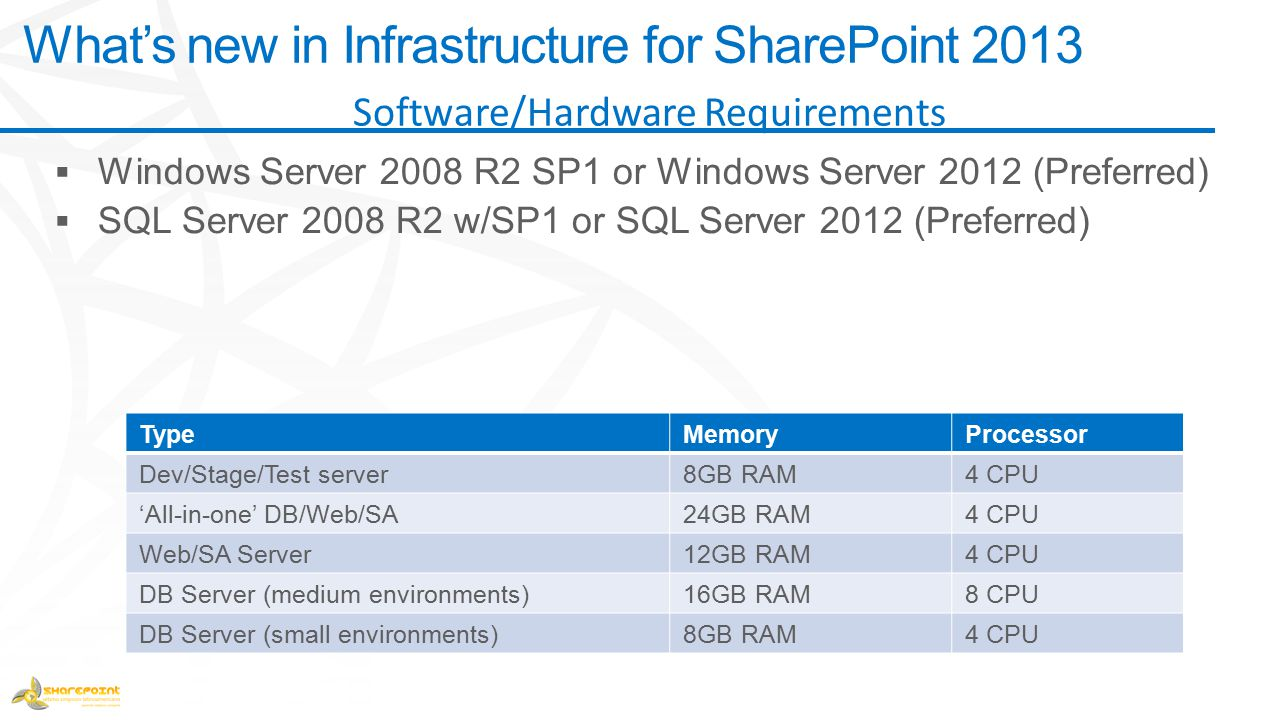 TypeMemoryProcessor Dev/Stage/Test server8GB RAM4 CPU 'All-in-one' DB/Web/SA24GB RAM4 CPU Web/SA Server12GB RAM4 CPU DB Server (medium environments)16GB RAM8 CPU DB Server (small environments)8GB RAM4 CPU What's new in Infrastructure for SharePoint 2013 Software/Hardware Requirements