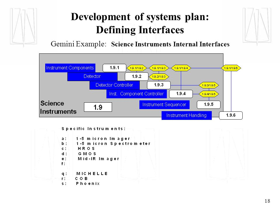 18 Development of systems plan: Defining Interfaces Gemini Example: Science Instruments Internal Interfaces
