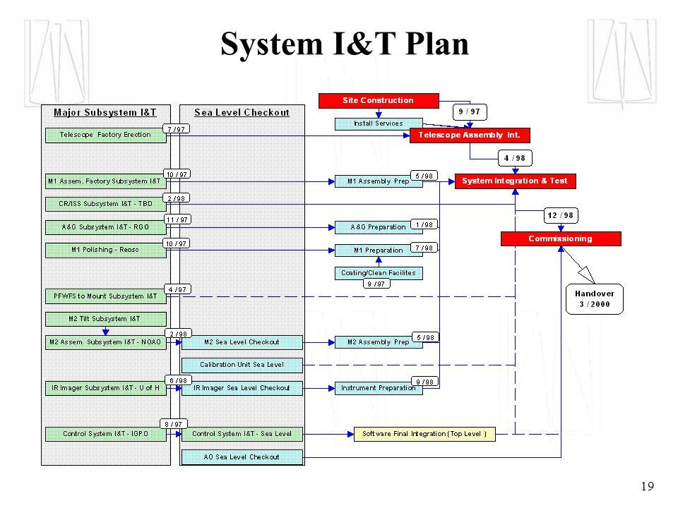 19 System I&T Plan