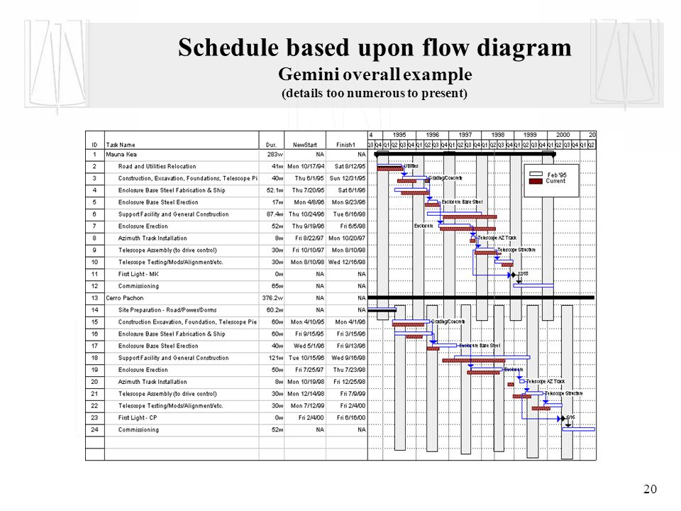20 Schedule based upon flow diagram Gemini overall example (details too numerous to present)