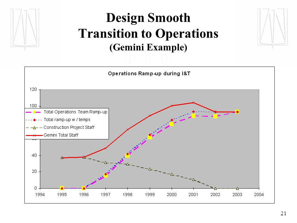 21 Design Smooth Transition to Operations (Gemini Example)