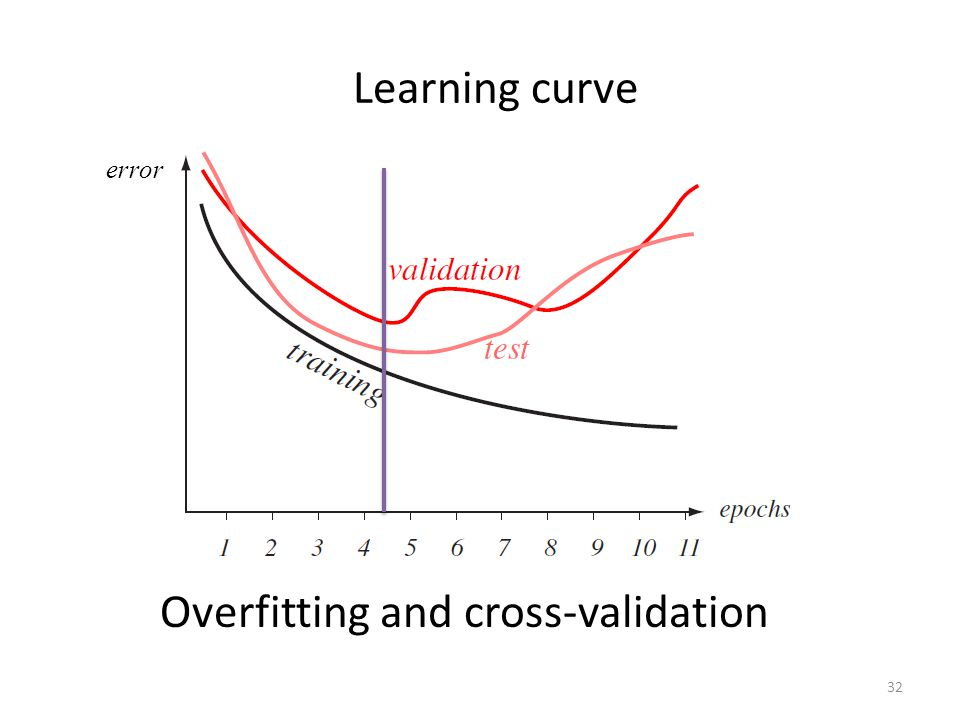 Overfitting and cross-validation 32 Learning curve error