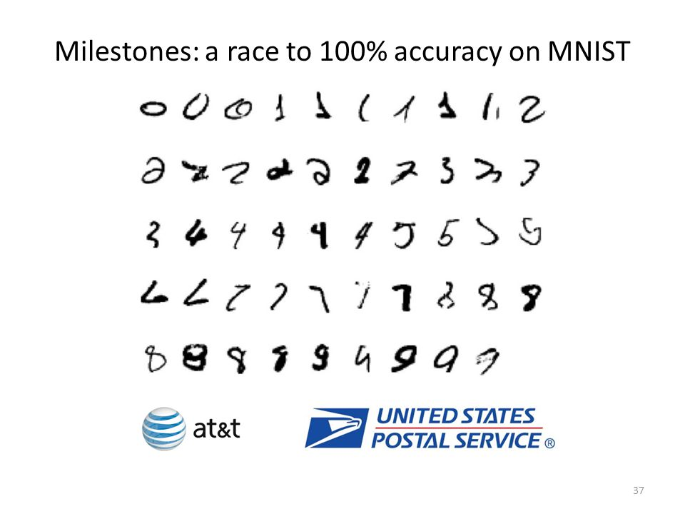 Milestones: a race to 100% accuracy on MNIST 37
