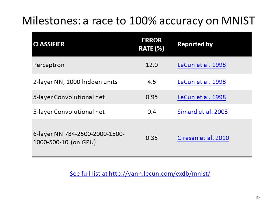 Milestones: a race to 100% accuracy on MNIST 38 CLASSIFIER ERROR RATE (%) Reported by Perceptron12.0LeCun et al.