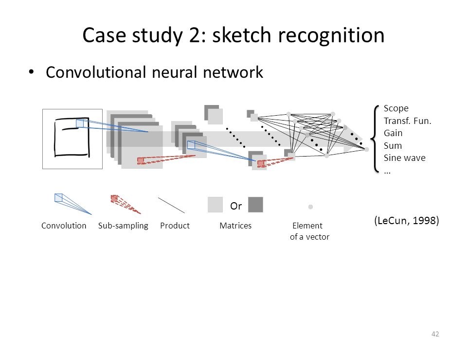 Case study 2: sketch recognition Convolutional neural network 42 Convolution Sub-sampling Product Matrices Element of a vector Or Scope Transf.