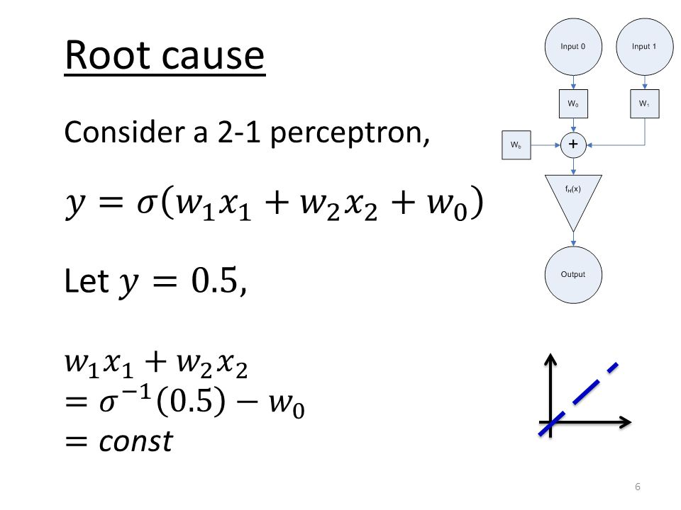 Root cause Consider a 2-1 perceptron, 6