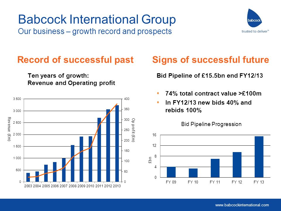 www.babcockinternational.com Babcock International Group Procurement Programme – excellence as a standard UK Supplier Spend £1.4 billion Currently trading with 10,000 + suppliers across local economies Select and manage suppliers that support us in delivering cost savings solutions and ultra reliable service Expenditure with 350 key trading suppliers £650 million Our key approach Category Management