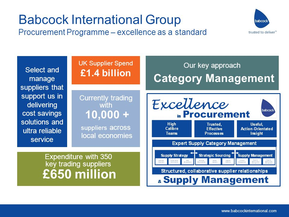 www.babcockinternational.com Babcock International Group Procurement Programme – how we are organised We combine Business Level Procurement focus with Group Level Category Management and Leadership The strength of our approach is built upon:  Organisation around our customers  Dedicated, local procurement  Adopting common high standards  Sharing practices and supplier selection Mobile Assets Cavendish Nuclear Network Engineering Education Training Naval Bases Land and Sea Warships etc.