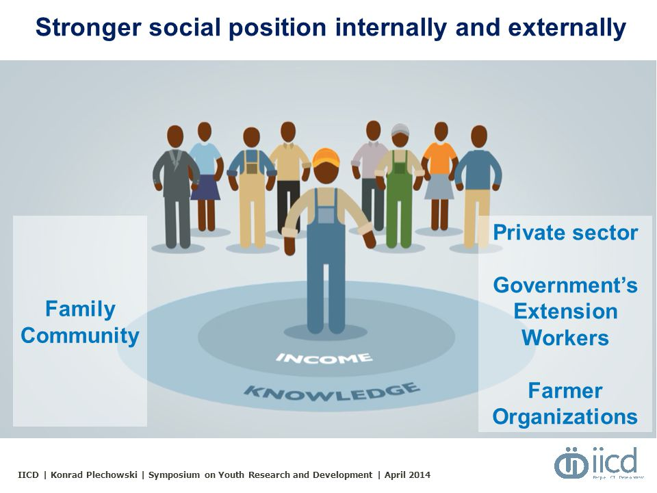 IICD | Konrad Plechowski | Symposium on Youth Research and Development | April 2014 Stronger social position internally and externally Family Community Private sector Government's Extension Workers Farmer Organizations