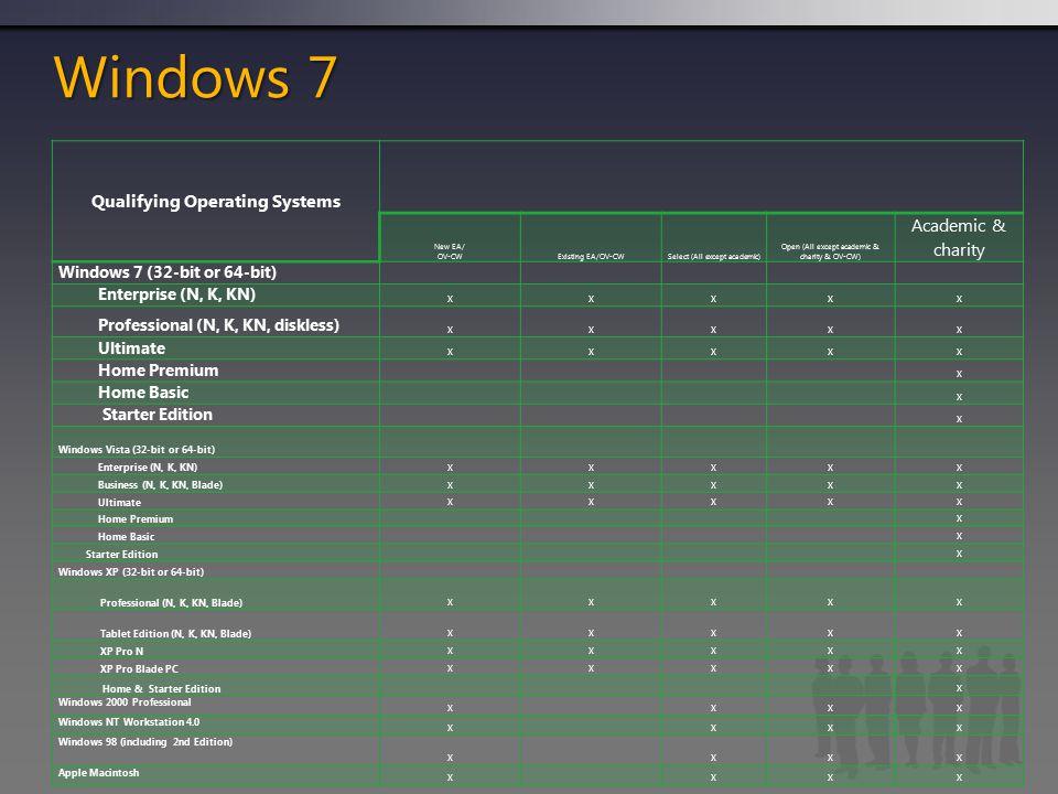 Windows 7 Qualifying Operating Systems New EA/ OV-CWExisting EA/OV-CWSelect (All except academic) Open (All except academic & charity & OV-CW) Academic & charity Windows 7 (32-bit or 64-bit) Enterprise (N, K, KN) xxxxx Professional (N, K, KN, diskless) xxxxx Ultimate xxxxx Home Premium x Home Basic x Starter Edition x Windows Vista (32-bit or 64-bit) Enterprise (N, K, KN) xxxxx Business (N, K, KN, Blade) xxxxx Ultimate xxxxx Home Premium x Home Basic x Starter Edition x Windows XP (32-bit or 64-bit) Professional (N, K, KN, Blade) xxxxx Tablet Edition (N, K, KN, Blade) xxxxx XP Pro N xxxxx XP Pro Blade PC xxxxx Home & Starter Edition x Windows 2000 Professional xxxx Windows NT Workstation 4.0 xxxx Windows 98 (including 2nd Edition) xxxx Apple Macintosh xxxx