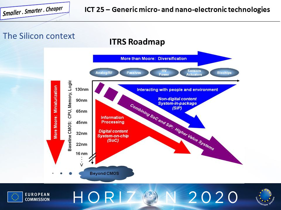 ITRS Roadmap The Silicon context ICT 25 – Generic micro- and nano-electronic technologies