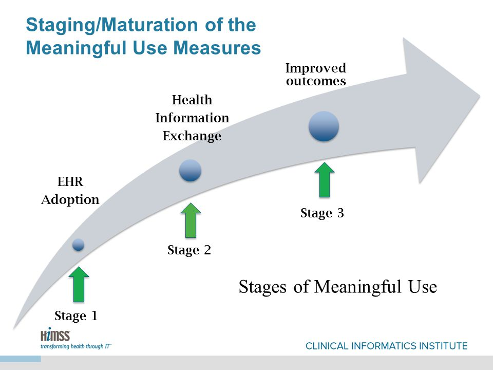 Stages of Meaningful Use EHR Adoption Health Information Exchange Improved outcomes Stage 1 Stage 2 Stage 3 Staging/Maturation of the Meaningful Use Measures