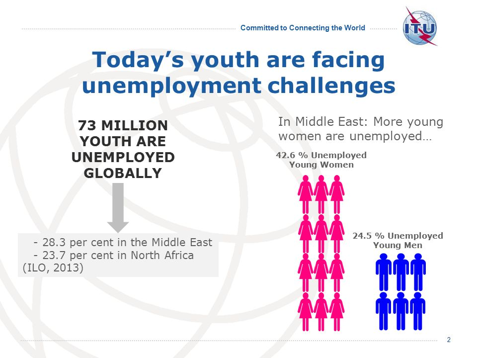 Committed to Connecting the World Today's youth are facing unemployment challenges 2 73 MILLION YOUTH ARE UNEMPLOYED GLOBALLY - 28.3 per cent in the Middle East - 23.7 per cent in North Africa (ILO, 2013) 24.5 % Unemployed Young Men 42.6 % Unemployed Young Women In Middle East: More young women are unemployed…