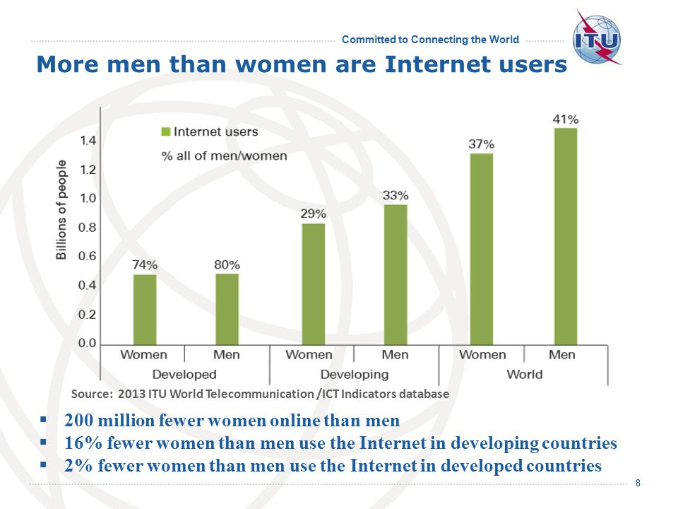 Committed to Connecting the World More men than women are Internet users 8  200 million fewer women online than men  16% fewer women than men use the Internet in developing countries  2% fewer women than men use the Internet in developed countries Source: 2013 ITU World Telecommunication /ICT Indicators database