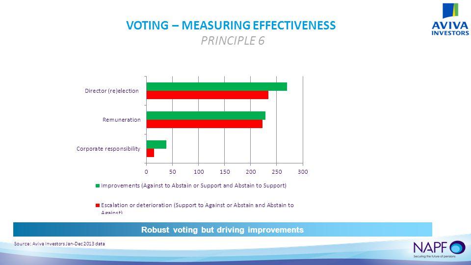 VOTING – MEASURING EFFECTIVENESS PRINCIPLE 6 Source: Aviva Investors Jan-Dec 2013 data Robust voting but driving improvements