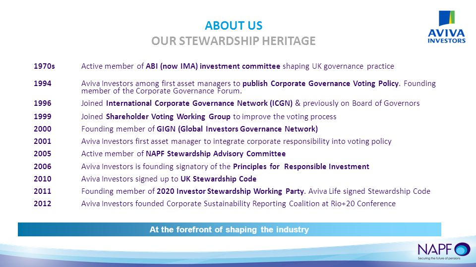 ABOUT US OUR STEWARDSHIP HERITAGE 1970sActive member of ABI (now IMA) investment committee shaping UK governance practice 1994Aviva Investors among first asset managers to publish Corporate Governance Voting Policy.
