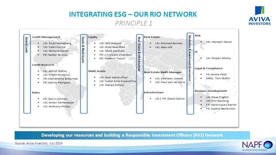 INTEGRATING ESG – OUR RIO NETWORK PRINCIPLE 1 Source: Aviva Investors, July 2014 Developing our resources and building a Responsible Investment Officers (RIO) Network