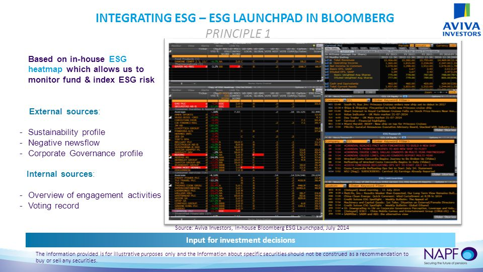 INTEGRATING ESG – ESG LAUNCHPAD IN BLOOMBERG PRINCIPLE 1 Source: Aviva Investors, in-house Bloomberg ESG Launchpad, July 2014 Based on in-house ESG heatmap which allows us to monitor fund & index ESG risk External sources: -Sustainability profile -Negative newsflow -Corporate Governance profile Internal sources: -Overview of engagement activities -Voting record Input for investment decisions The information provided is for illustrative purposes only and the Information about specific securities should not be construed as a recommendation to buy or sell any securities.