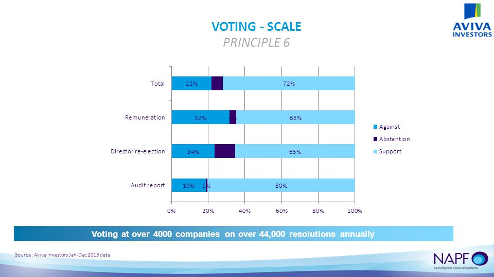 VOTING - SCALE PRINCIPLE 6 Source: Aviva Investors Jan-Dec 2013 data Voting at over 4000 companies on over 44,000 resolutions annually