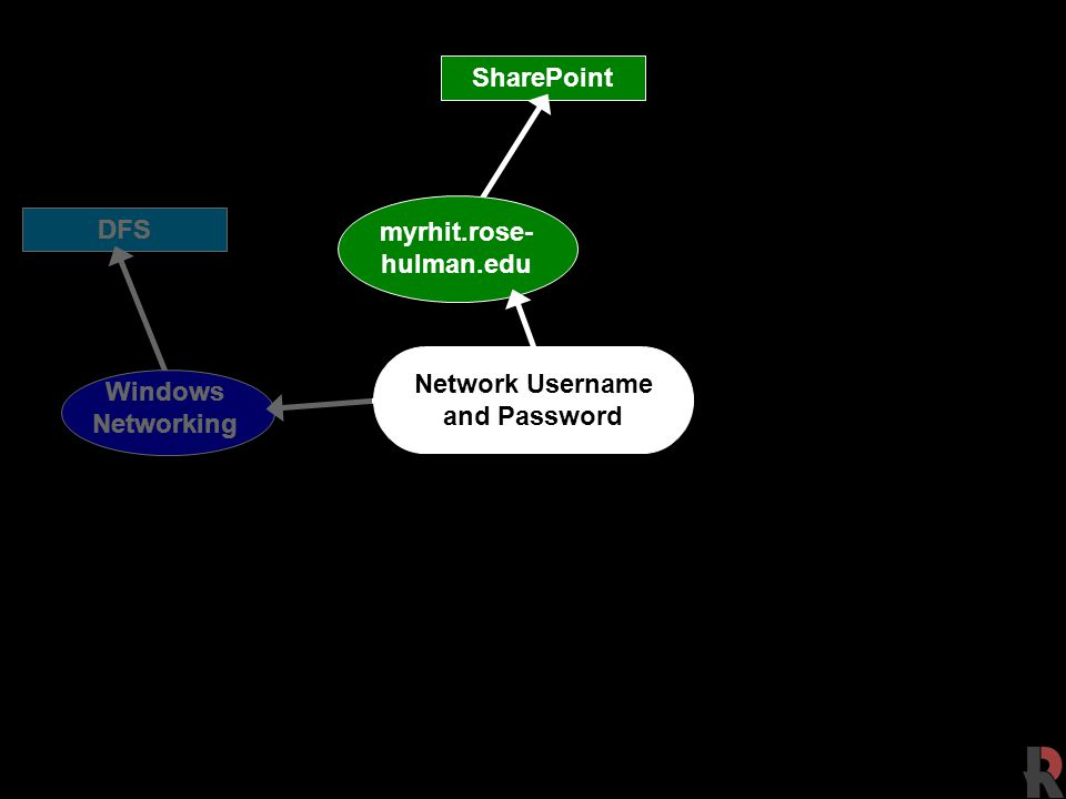 DFS Network Username and Password SharePoint myrhit.rose- hulman.edu Windows Networking