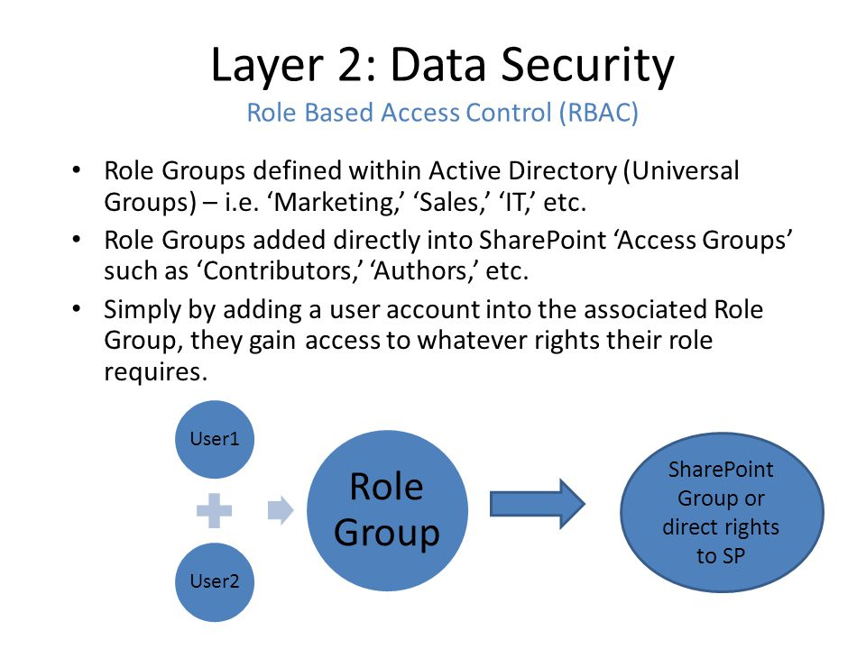 Layer 2: Data Security Role Based Access Control (RBAC) Role Groups defined within Active Directory (Universal Groups) – i.e.