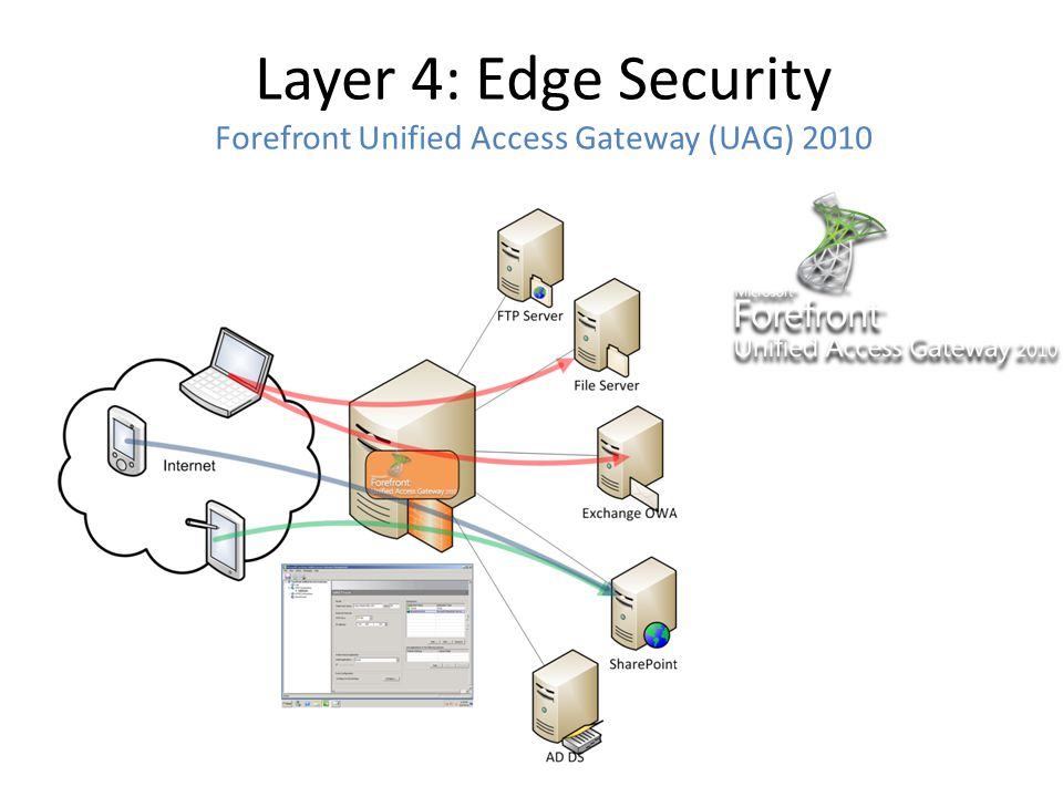 Layer 4: Edge Security UAG Comparison with Forefront TMG CapabilityTMG 2010 UAG 2010 Publish Web applications using HTTPSX X Publish internal mobile applications to roaming mobile devicesX X Layer 3 firewallX X Outbound scenarios supportX X Array supportX X Globalization and administration console localizationX X Wizards and predefined settings to publish SharePoint sites and ExchangeX X Rich authentication (for example, one-time password, forms-based, smart card)X X Application protection (Web application firewall)Basic Full Active Directory Federation Services (ADFS) support X Information leakage prevention X Granular access policy X Unified Portal X