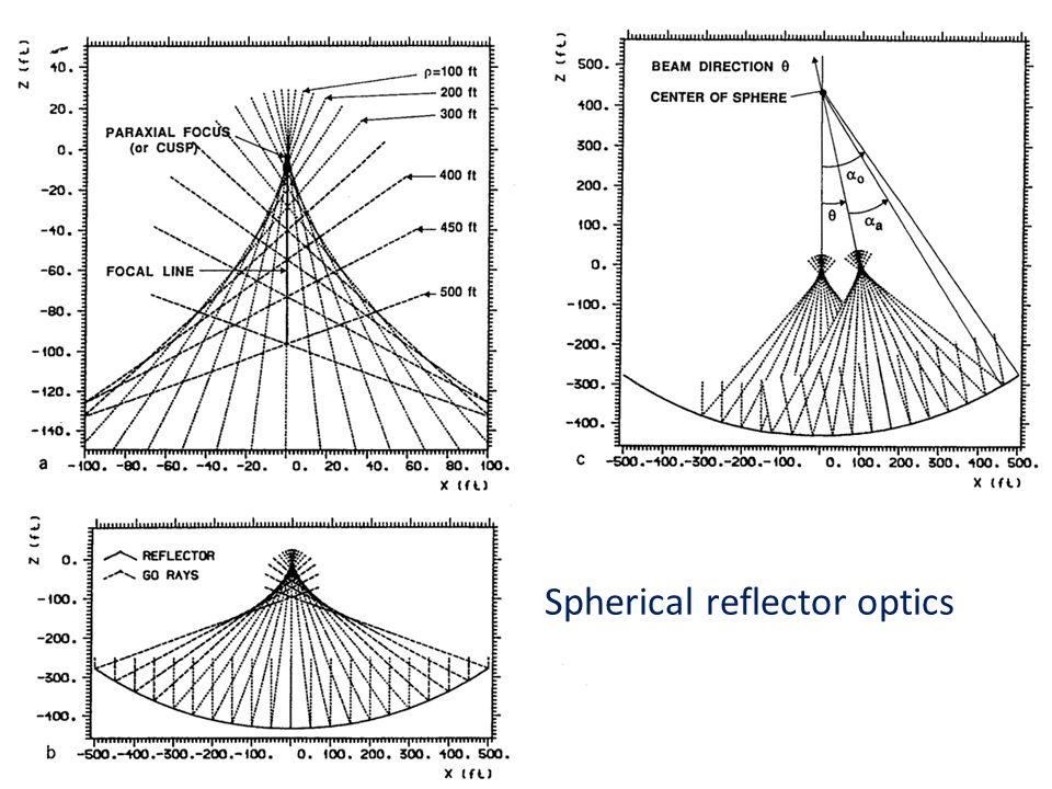 Spherical reflector optics