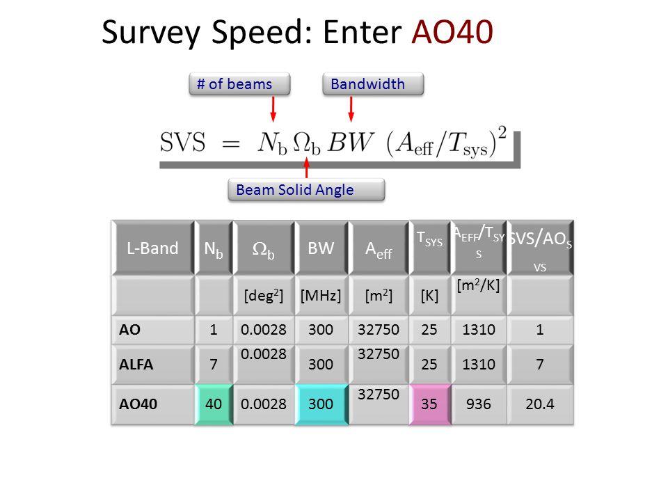 Survey Speed: Enter AO40 # of beams Bandwidth Beam Solid Angle