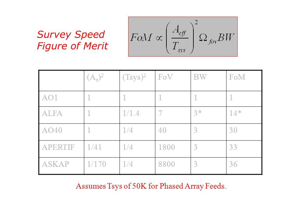 Survey Speed Figure of Merit (A e ) 2 (Tsys) 2 FoVBWFoM AO111111 ALFA11/1.473*14* AO4011/440330 APERTIF1/411/41800333 ASKAP1/1701/48800336 Assumes Tsys of 50K for Phased Array Feeds.