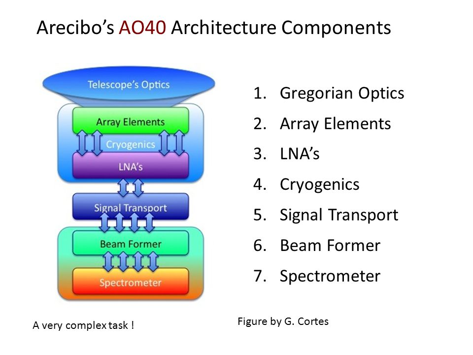 Arecibo's AO40 Architecture Components 1.Gregorian Optics 2.Array Elements 3.LNA's 4.Cryogenics 5.Signal Transport 6.Beam Former 7.Spectrometer A very complex task .