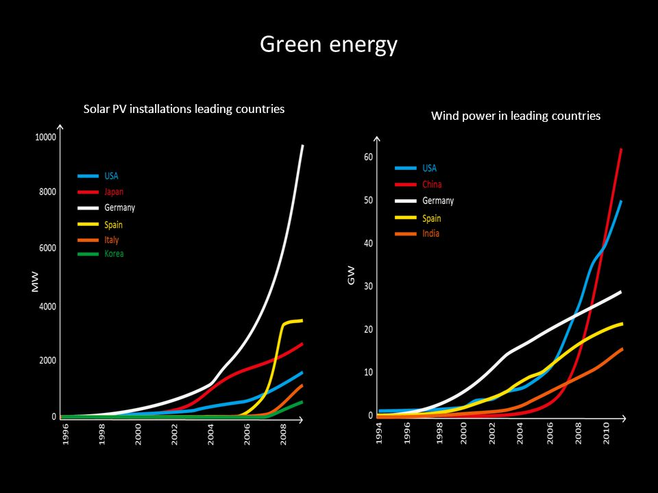 Green energy Solar PV installations leading countries Wind power in leading countries