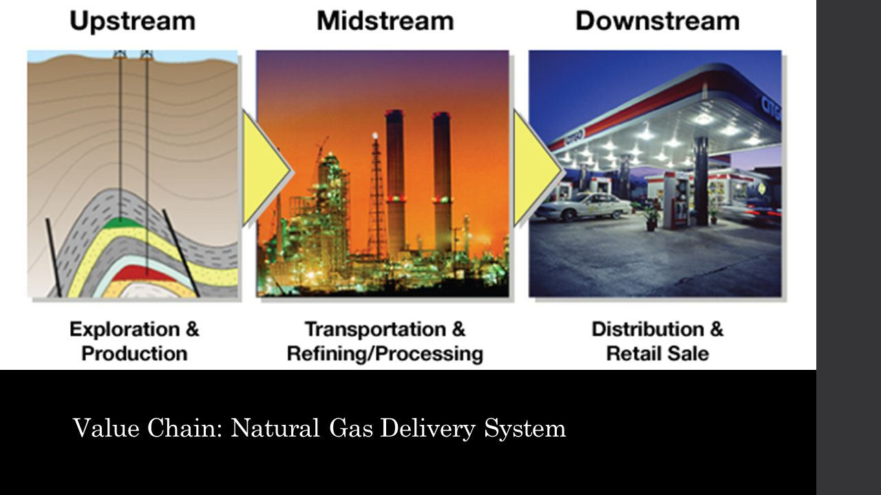 Value Chain: Natural Gas Delivery System