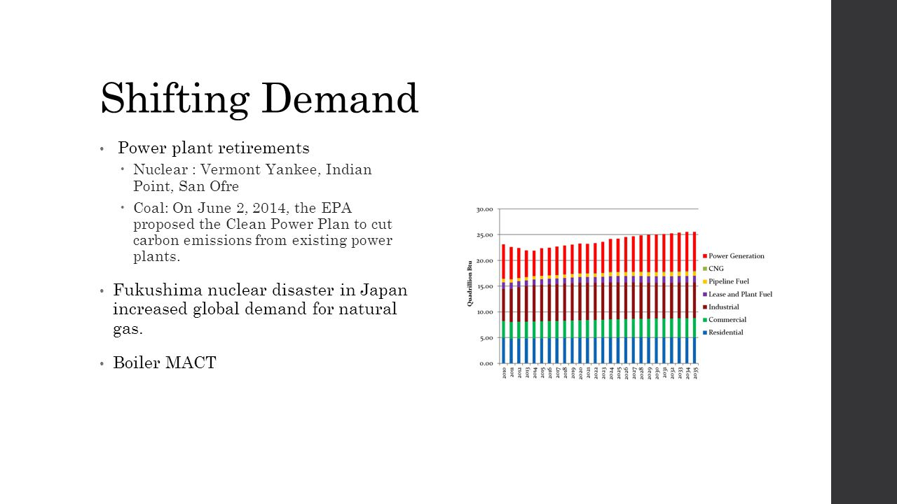 Shifting Demand Power plant retirements  Nuclear : Vermont Yankee, Indian Point, San Ofre  Coal: On June 2, 2014, the EPA proposed the Clean Power Plan to cut carbon emissions from existing power plants.