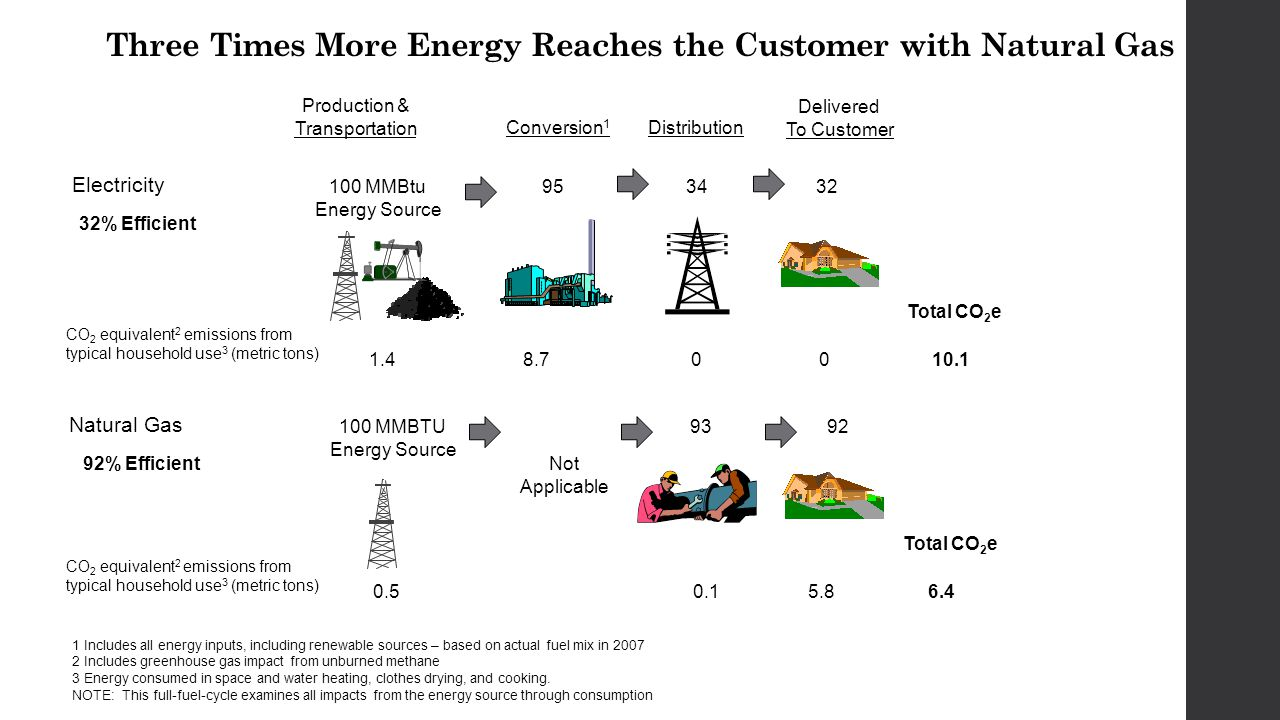 Three Times More Energy Reaches the Customer with Natural Gas Electricity Natural Gas Delivered To Customer 32 Conversion 1 100 MMBtu Energy Source 9534 93 Production & Transportation Distribution 100 MMBTU Energy Source 1.48.700 Total CO 2 e 10.1 92 0.50.15.8 Total CO 2 e 6.4 Not Applicable 32% Efficient 92% Efficient 1 Includes all energy inputs, including renewable sources – based on actual fuel mix in 2007 2 Includes greenhouse gas impact from unburned methane 3 Energy consumed in space and water heating, clothes drying, and cooking.