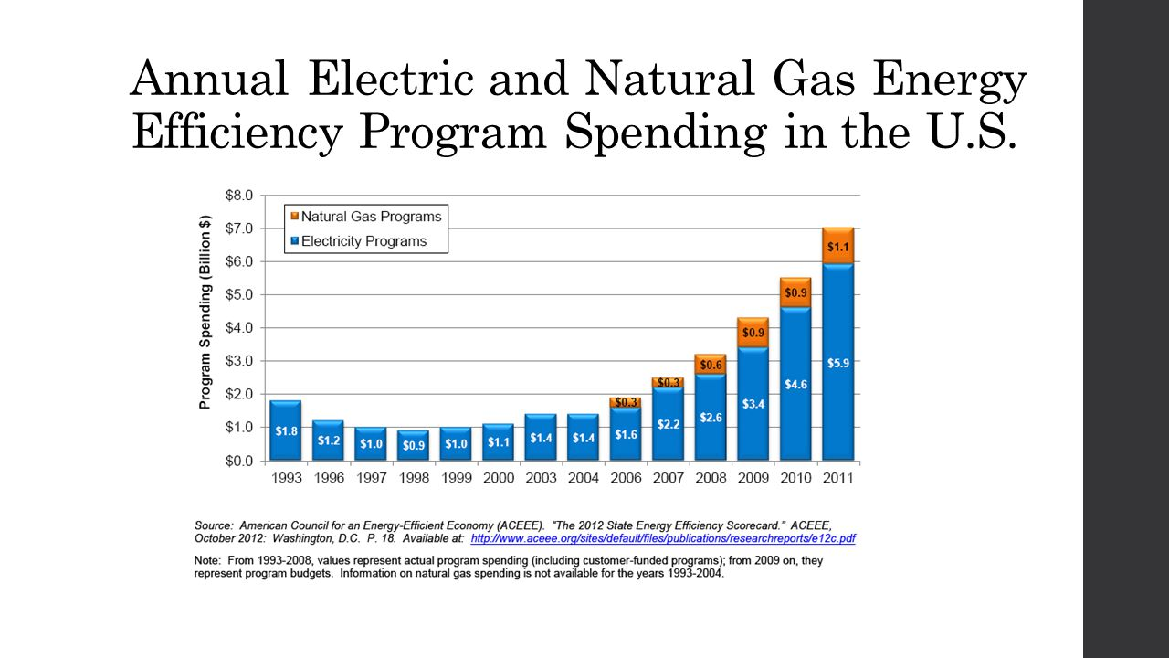 Annual Electric and Natural Gas Energy Efficiency Program Spending in the U.S.