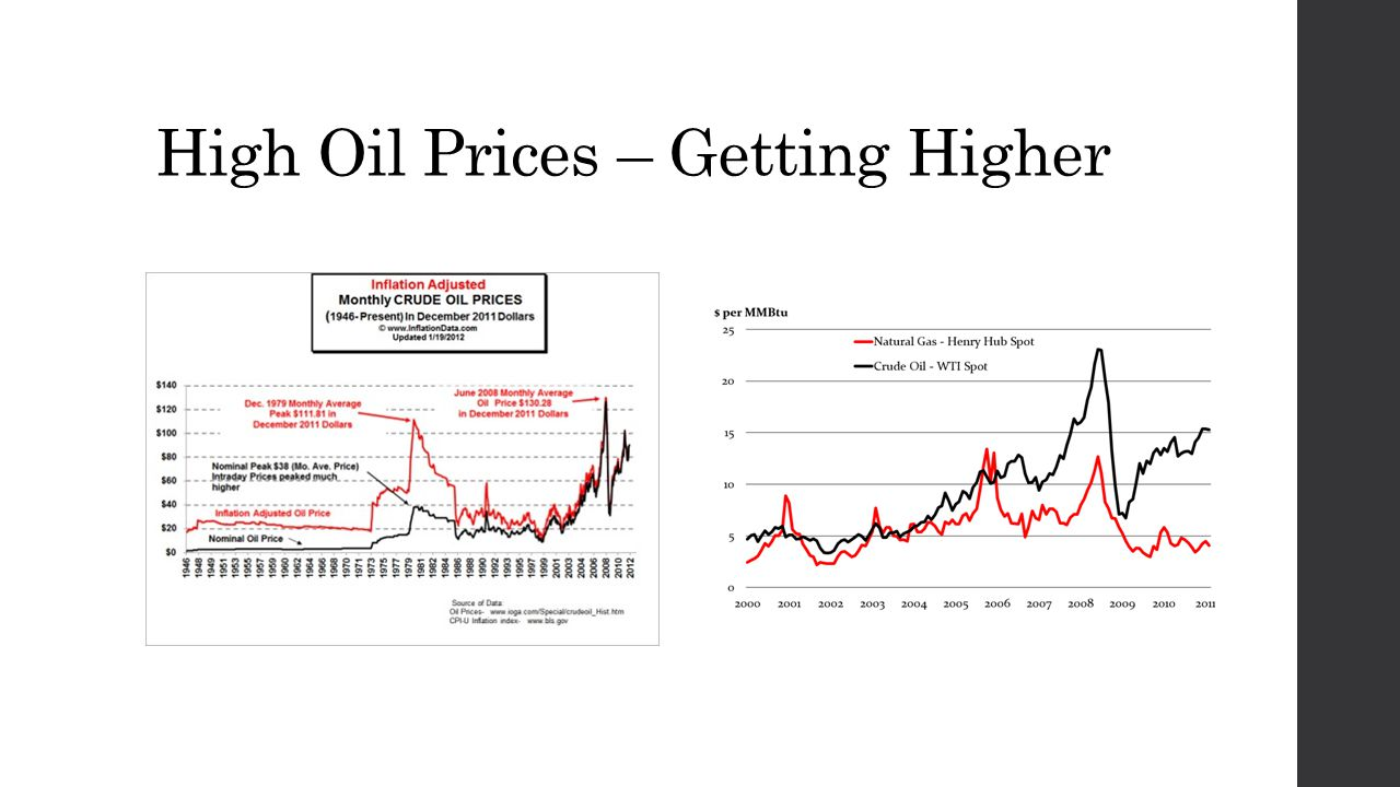 High Oil Prices – Getting Higher