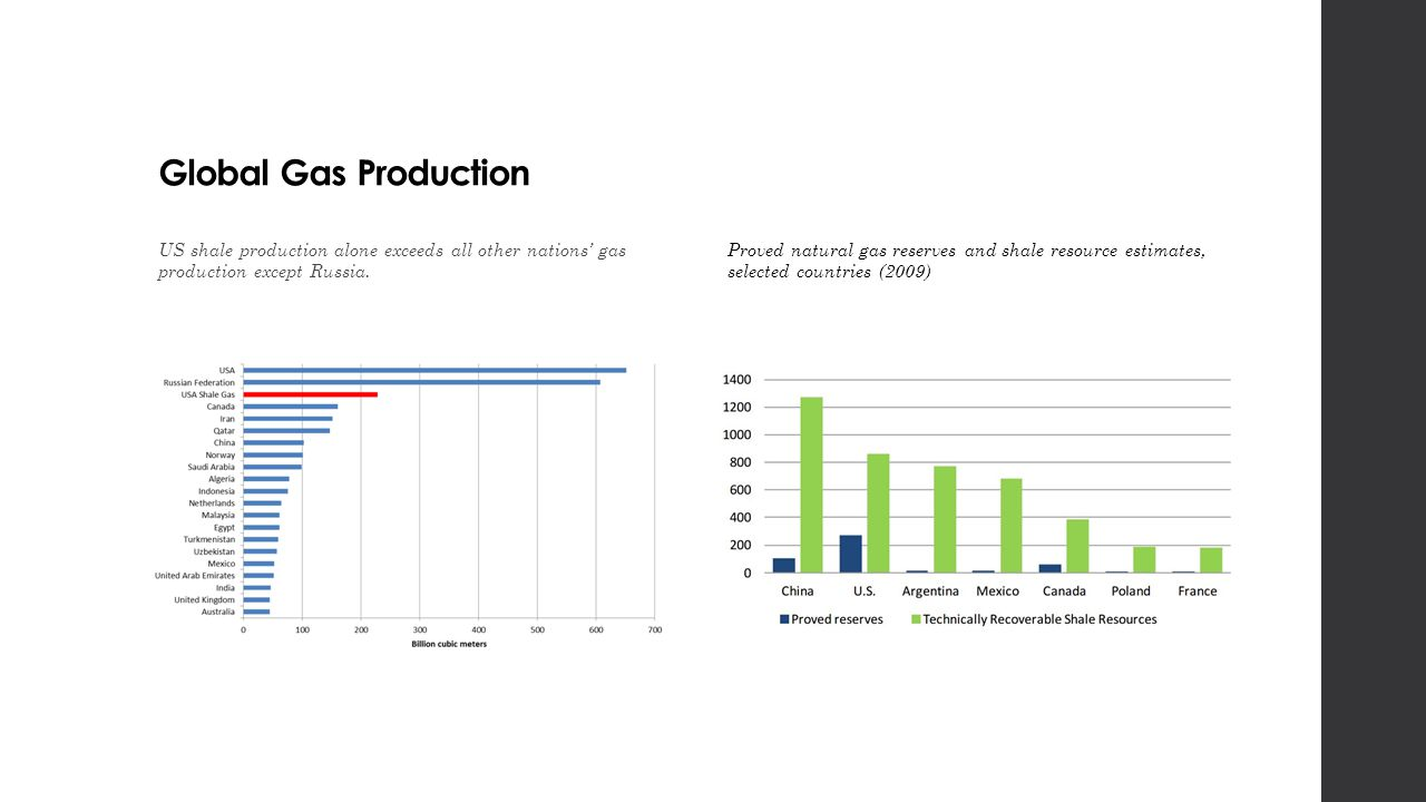 Global Gas Production US shale production alone exceeds all other nations' gas production except Russia.