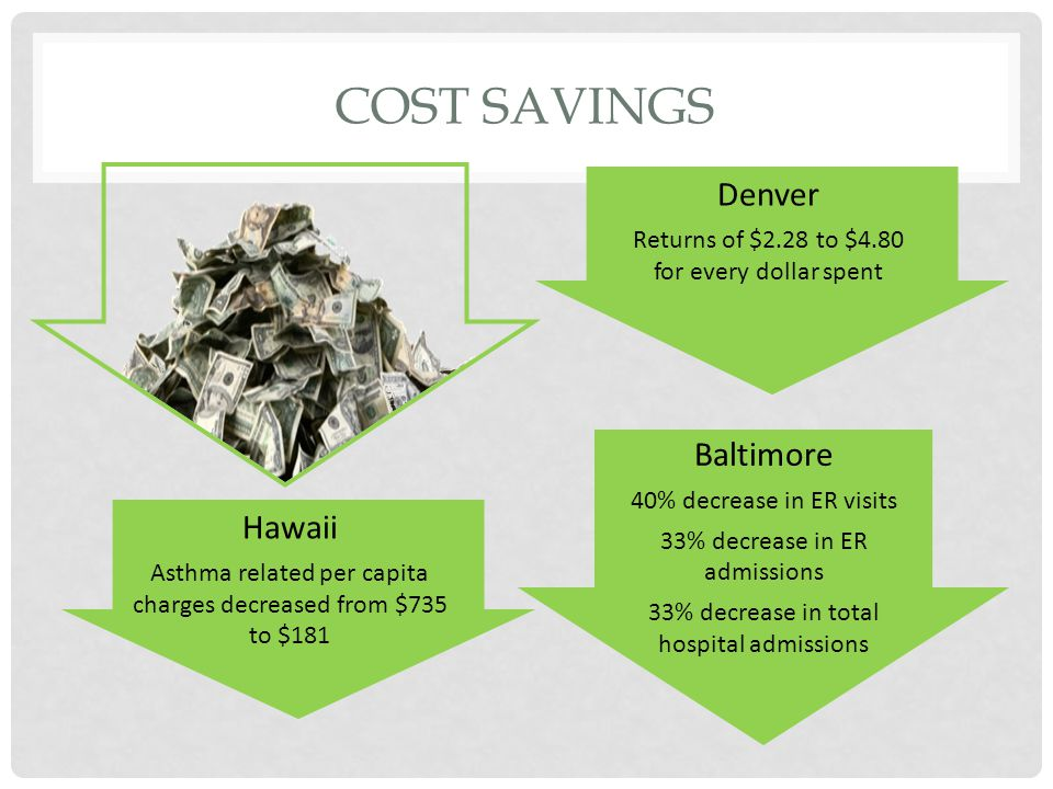 COST SAVINGS Denver Returns of $2.28 to $4.80 for every dollar spent Baltimore 40% decrease in ER visits 33% decrease in ER admissions 33% decrease in total hospital admissions Hawaii Asthma related per capita charges decreased from $735 to $181