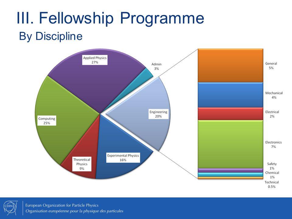 III. Fellowship Programme By Discipline