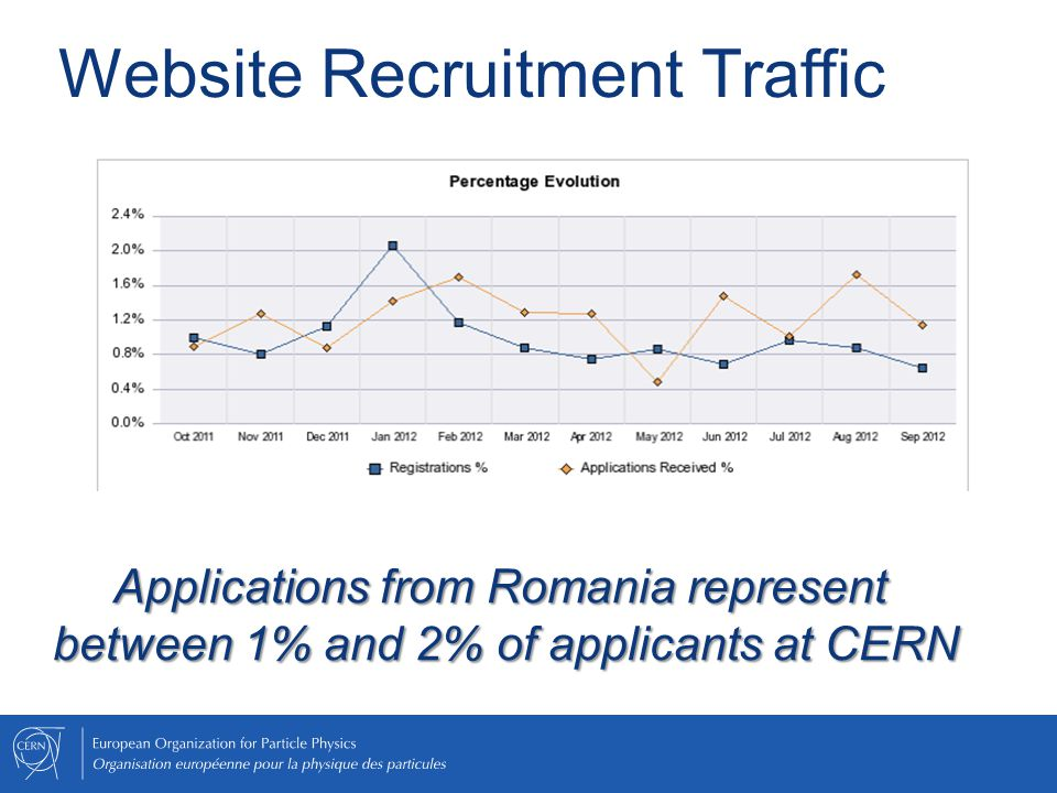 Website Recruitment Traffic Applications from Romania represent between 1% and 2% of applicants at CERN