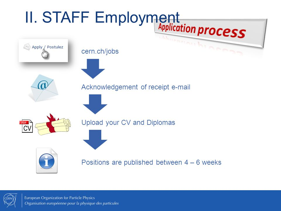 cern.ch/jobs Acknowledgement of receipt e-mail Upload your CV and Diplomas Positions are published between 4 – 6 weeks II. STAFF Employment