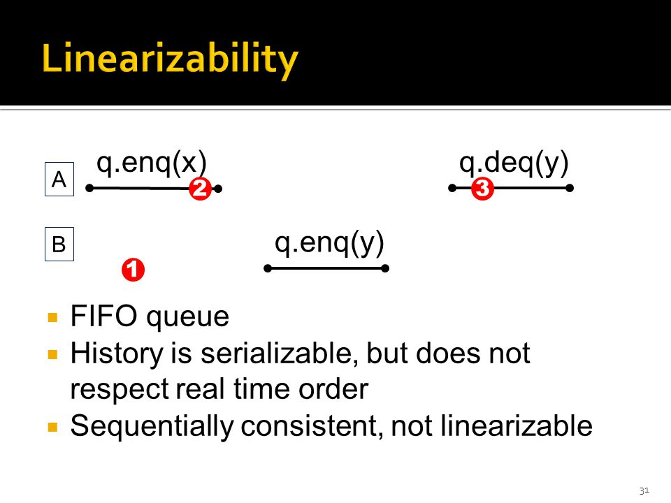  FIFO queue  History is serializable, but does not respect real time order  Sequentially consistent, not linearizable 31 q.enq(x) q.enq(y) A B q.deq(y) 1 23